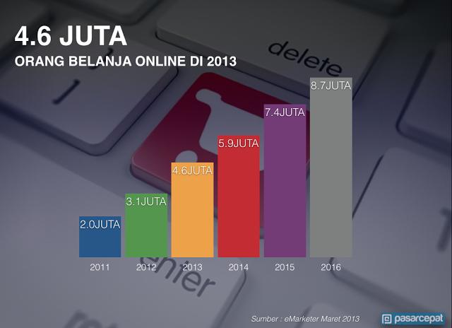 Grafik Jumlah Orang Belanja Online